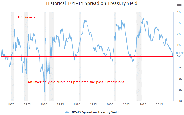 The yield curve.