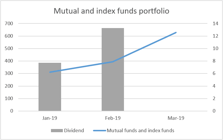 Mutual and index funds value