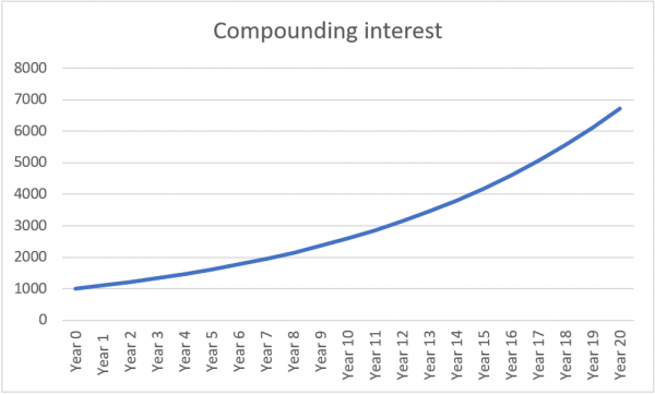 Compounding interest over 20 years, with principle of 1000 euro.
