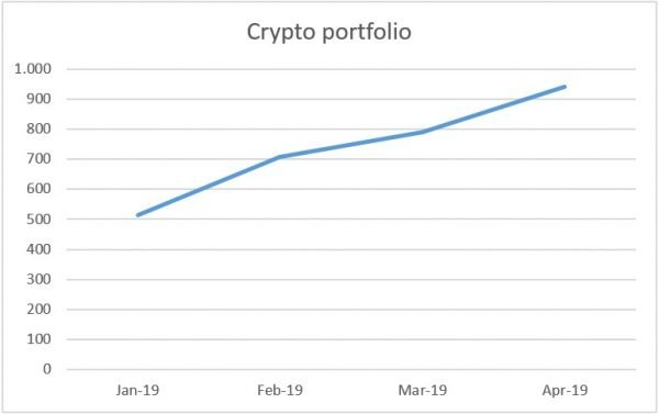 Crypto portfolio for April 2019
