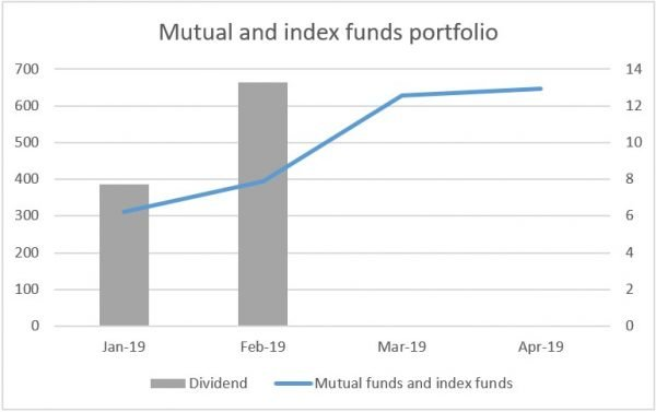 Mutual and index funds portfolio - Slight increase and no dividends.
