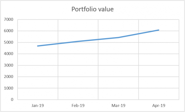 Total portfolio value April 2019