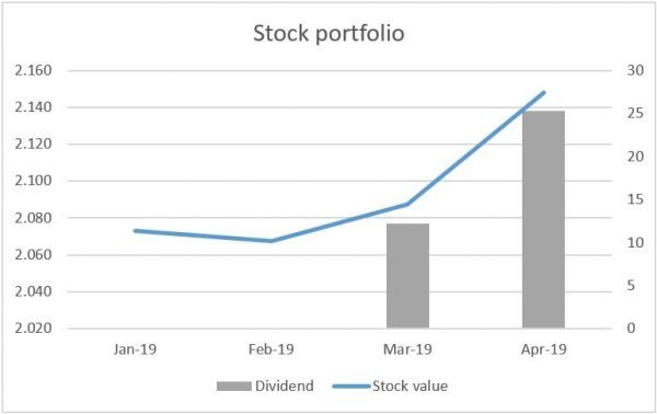 Stock portfolio from April 2019 - Large increase to portfolio and nice dividends