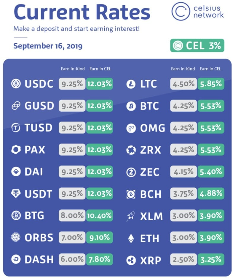 Celsius Network - Interest rate weekly update from the 16. of September