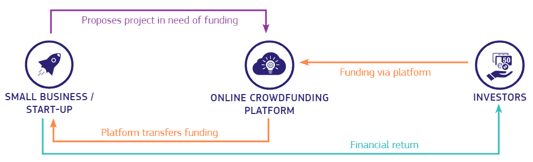 Crowdfunding/Crowdsourcing/P2P-Lending - How it works