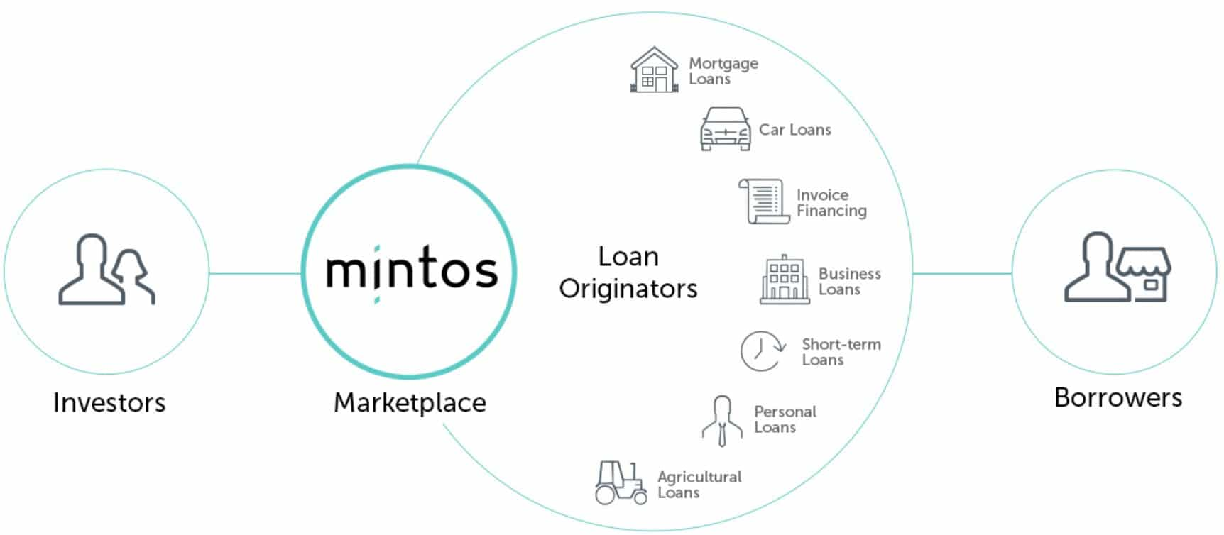 How does Mintos work?
