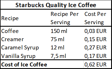 Recipe and costs of Starbucks quality iced coffee
