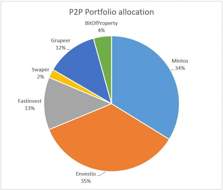P2P lending portfolio allocation