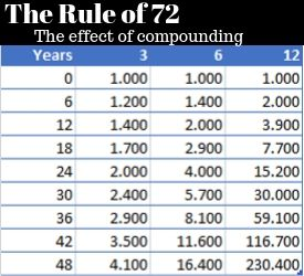 The rule of 72 and how it it compounds