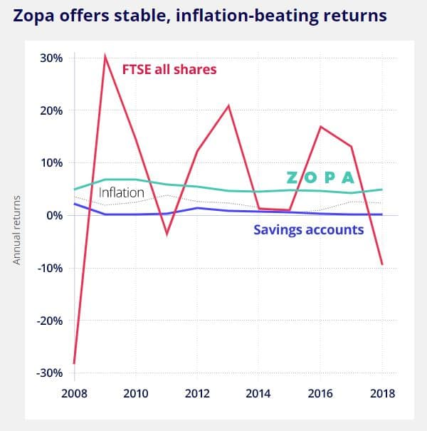 Zopa proven returns