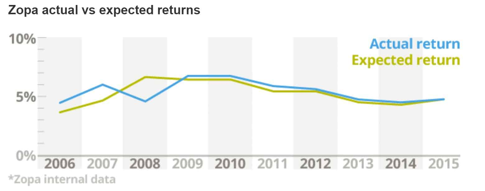 Zopa - Actual against expected returns