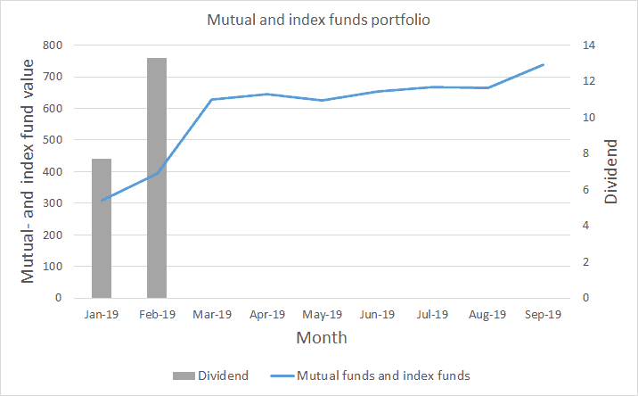 Index Funds - September 2019