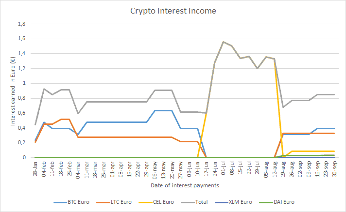Crypto Interest - September 2019