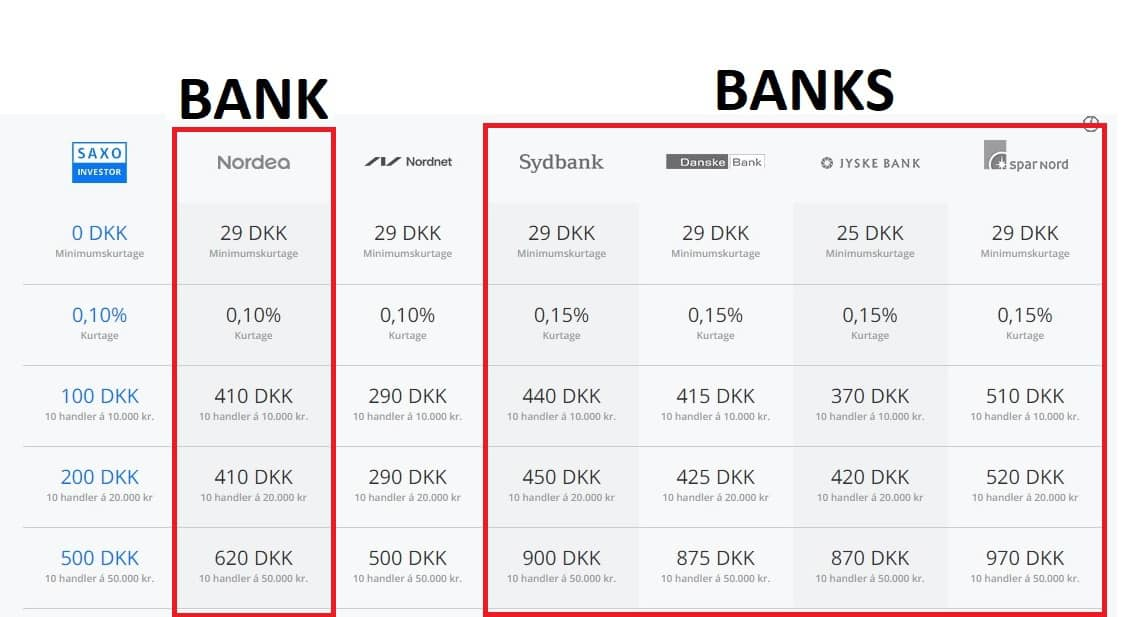 Comparison of purchase costs from online brokers and banks of Danish stocks