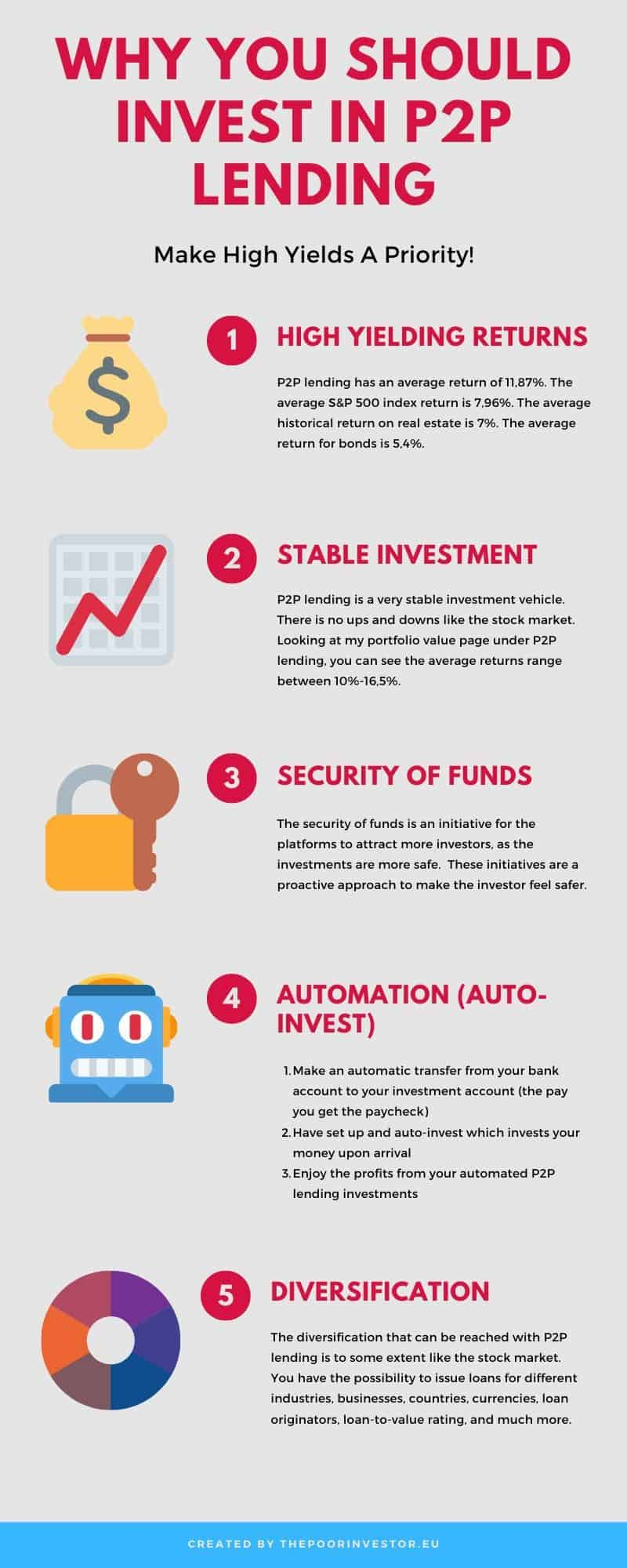 P2P lending infographic. Why you should invest in p2p lending.