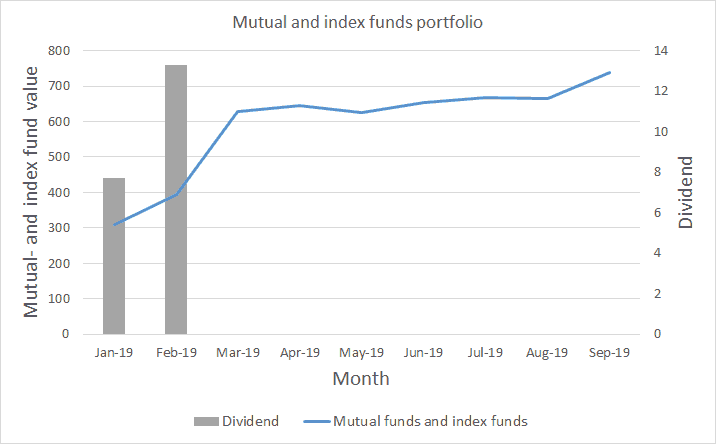 Index funds portfolio value and income - October 2019