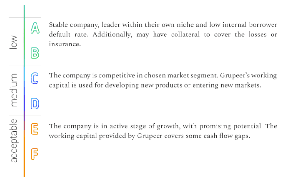 Grupeer Loan Originator's Rating