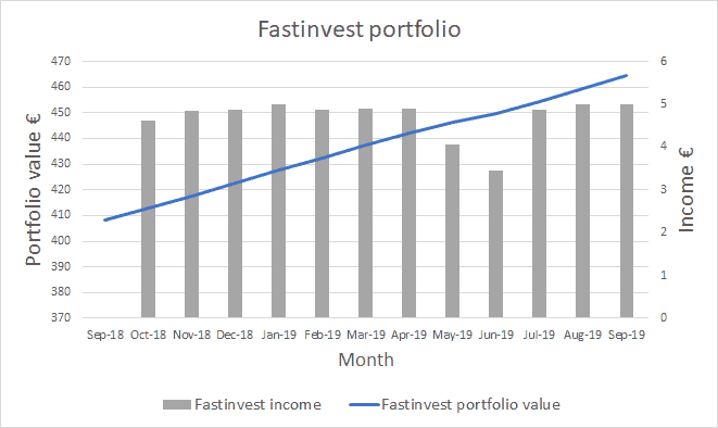Fastinvest portfolio and income - October 2019