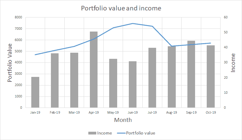 Total portfolio value - October 2019