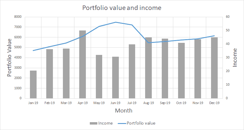 Portfolio value and income - December 2019