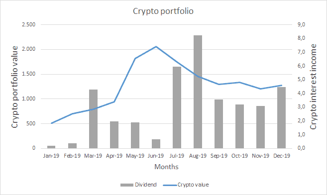 Crypto Portfolio Value - December 2019