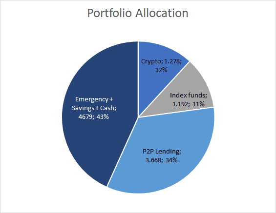 Portfolio Allocation - December 2019