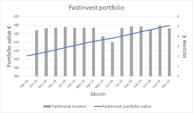 Fastinvest Portfolio Value - December 2019