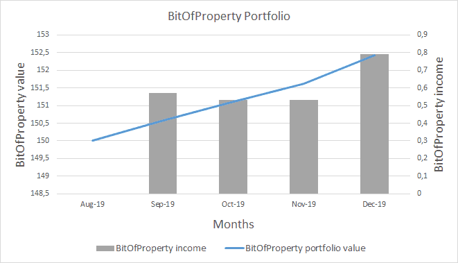 BitOfProperty Portfolio Value - December 2019