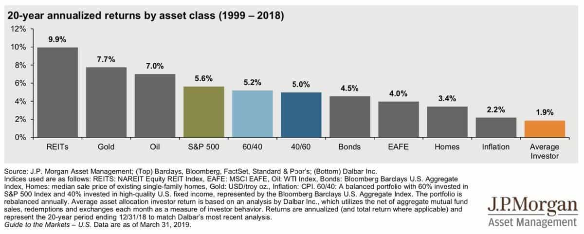 Is P2P Lending A Good Investment? - Historical Returns Between Asset Classes