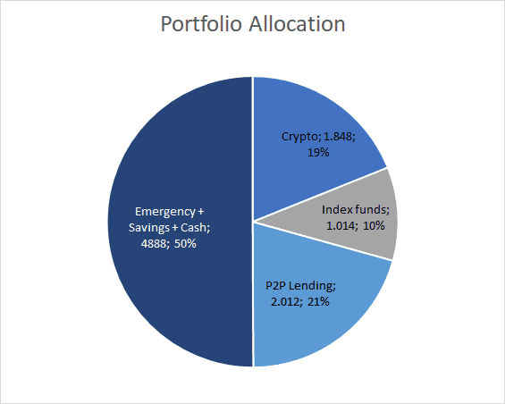 Portfolio Allocation - January 2020