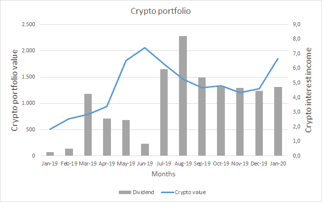 Crypto Income and Portfolio Value - January 2020