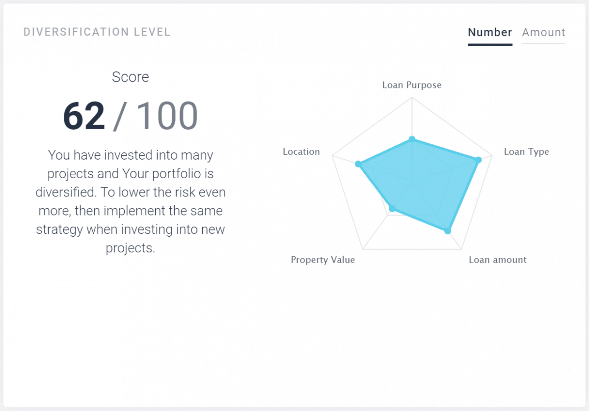 Diversification score on EstateGuru