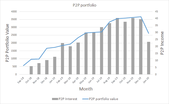 P2P Lending Income and Portfolio Value - January 2020