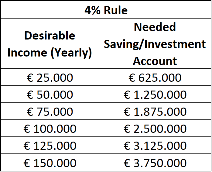 The 4% Rule - Desirable Income versus Needed Investment/Savings Account