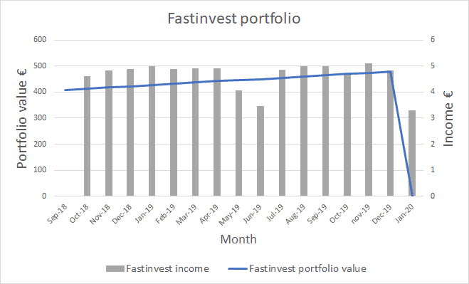 Fastinvest Income and Portfolio Value - January 2020