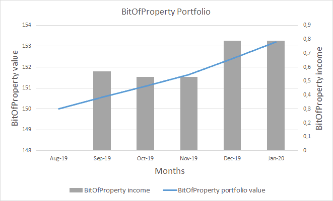 BitOfProperty Income and Portfolio Value - January 2020