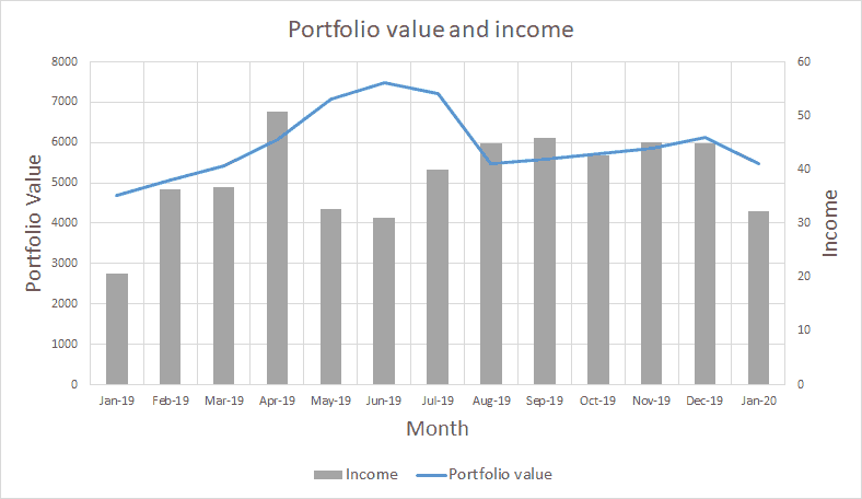 Portfolio value and income - January 2020