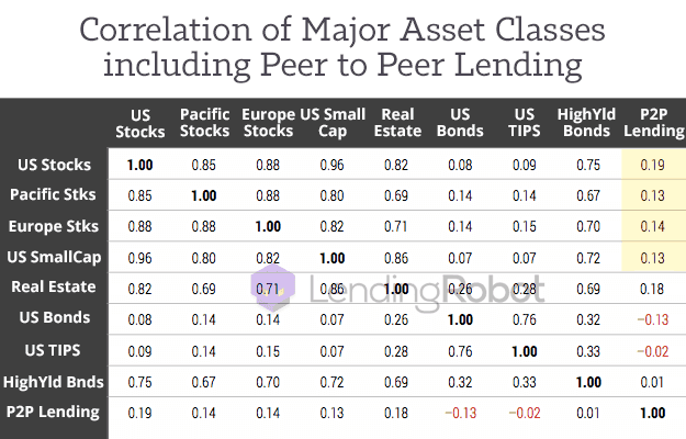 Asset Class Correlation with P2P Lending