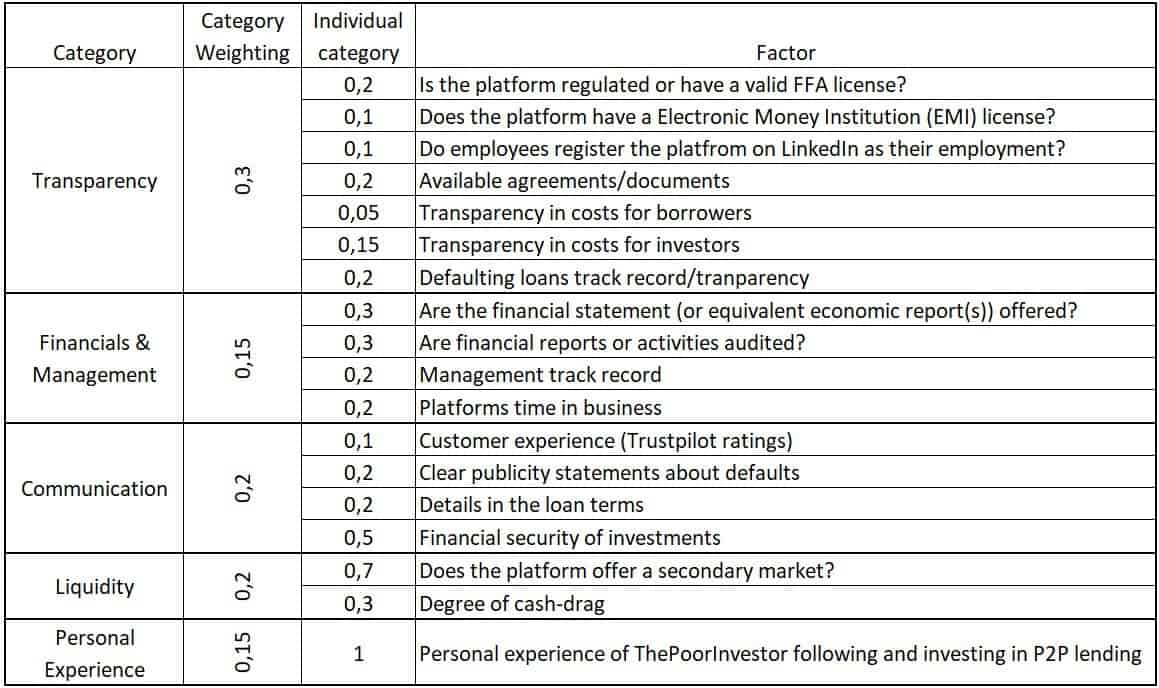P2P Lending Platform Weightings and Factors