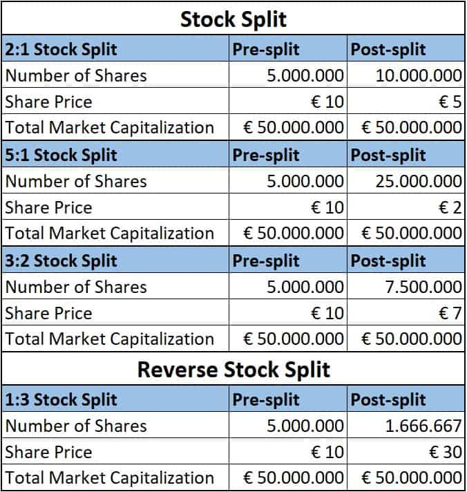 How Stock Splits affect Fractional Shares