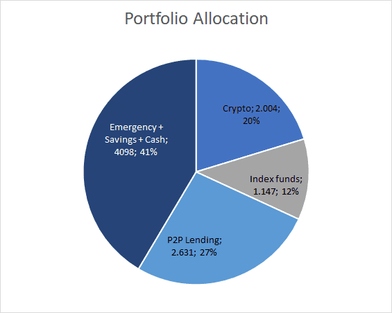 Portfolio Allocation - February 2020