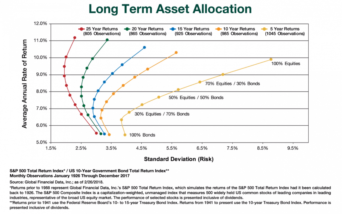 Fisher Investments Explains Risk In Time Horizon