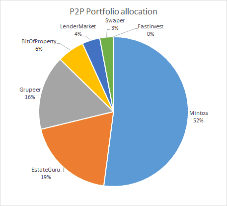 P2P Lending Portfolio Allocation - February 2020