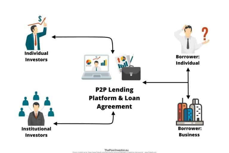 Traditional P2P Lending