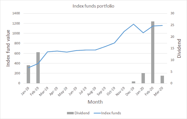 Index Funds Value - Marts 2020