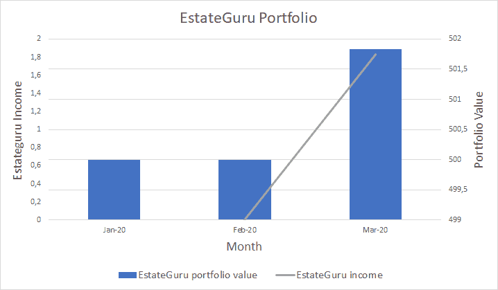 Estateguru Value - Marts 2020