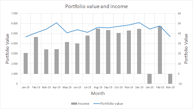 Total Portfolio Value - Marts 2020