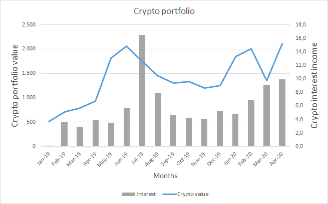 Cryptocurrency interest and value