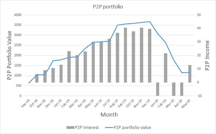 P2P Lending portfolio value and income May 2020