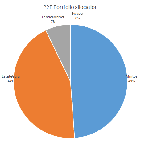 P2P lending portfolio allocation May 2020